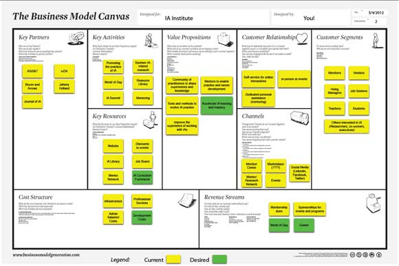 IA Institute Business Model Canvas